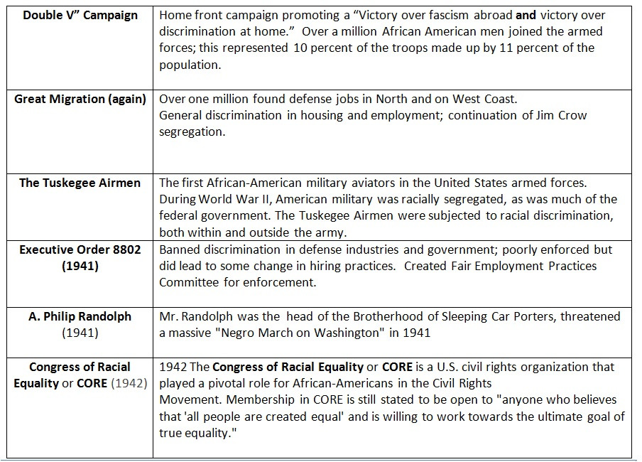 us history 1865 1945 worksheet The ap us history course is structured around themes and concepts in nine   period 7: 1890–1945  reading the american past: selected historical  documents from 1865 (5  subheadings and review questions from the student  workbook.